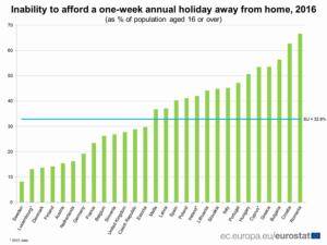 Unul din trei europeni nu-şi permite concediu în afara casei. La noi, proporţia e dublă